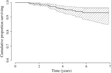 Survival curve for hip replacement